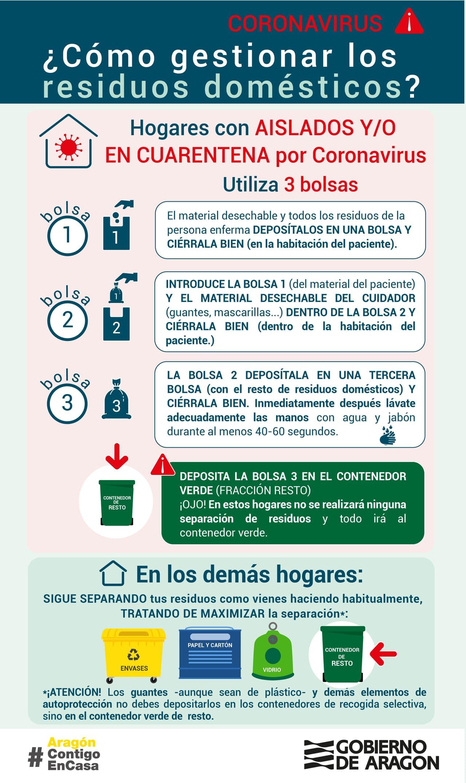 Instrucciones para gestionar correctamente los residuos que generamos en casa durante la crisis del coronavirus